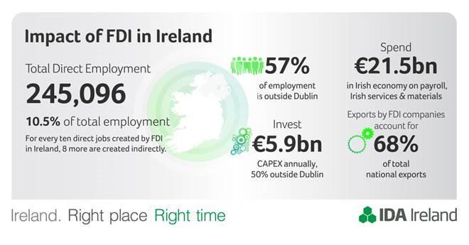 impact of FDI in Ireland